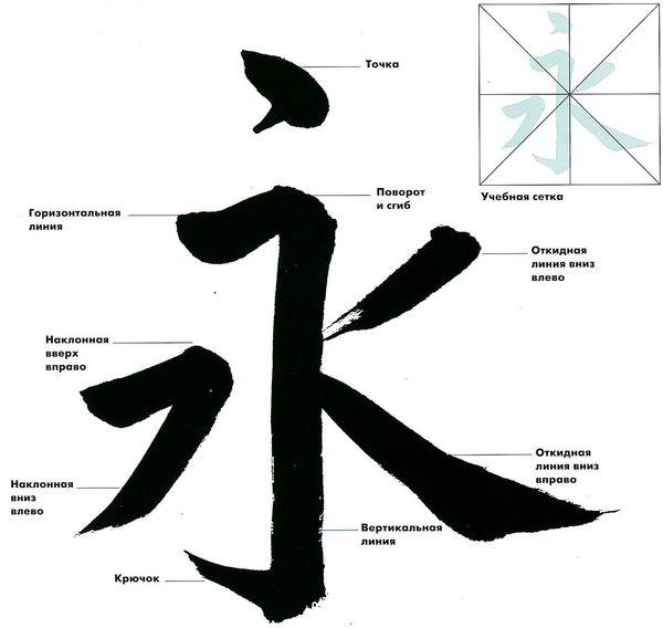 Нейтральный и легко читаемый уставной стиль кайсё ближе всего к печатным знакам и смысл его применения обычно сводится только к информированию.
