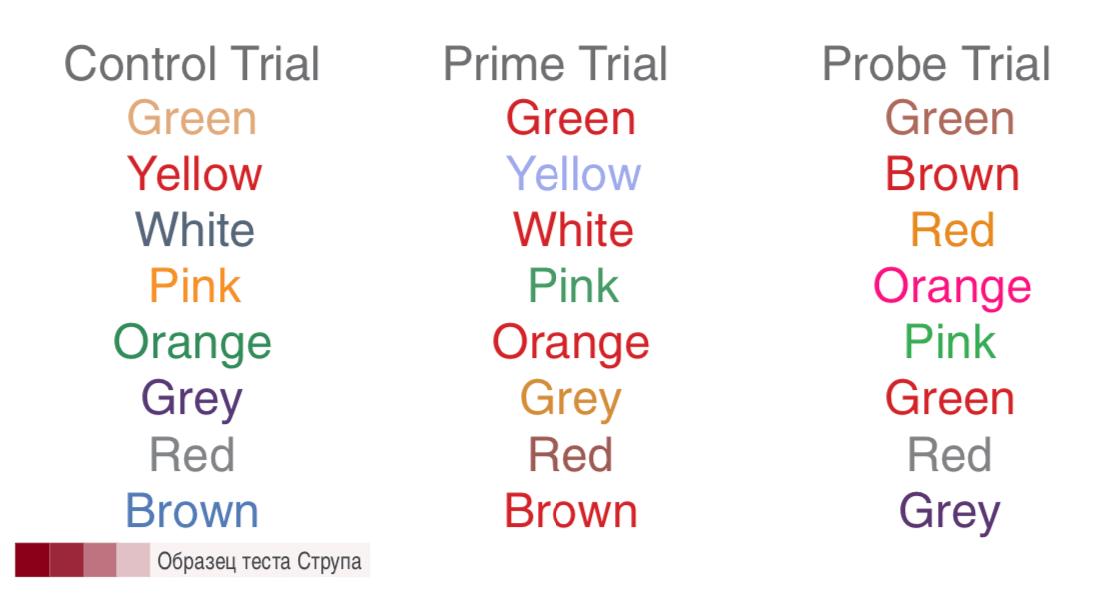 Эффект Струпа. Попробуйте прочесть названия и представить цвет по описанию, а не по цвету букв